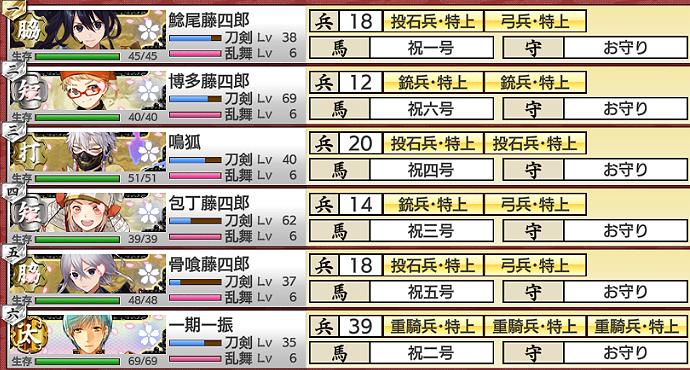 2021年5月度:大阪城攻略部隊編成