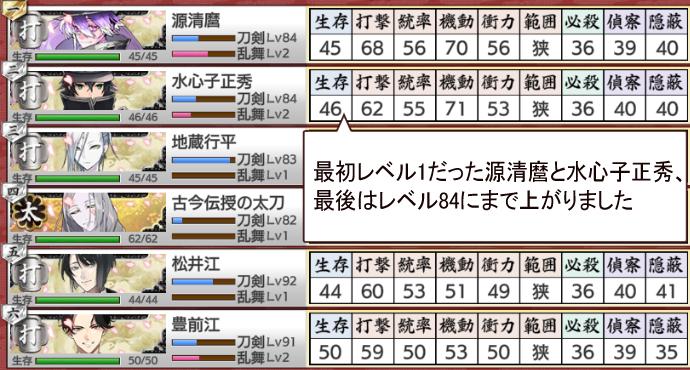 江戸城潜入調査イベント結果報告