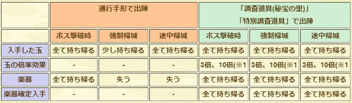 刀剣乱舞「秘宝の里~楽曲集めの段~」5