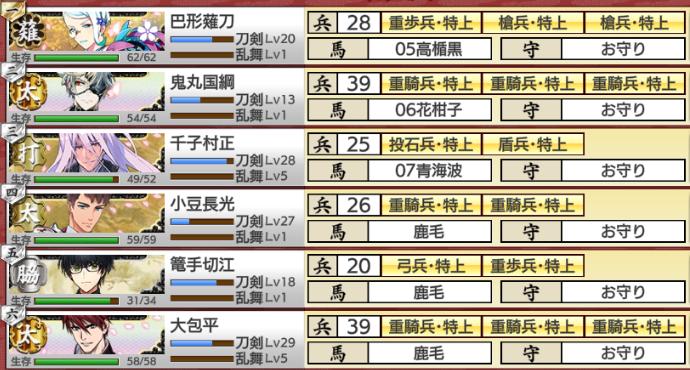 刀剣乱舞イベント「戦力拡充計画」難易度易編成部隊