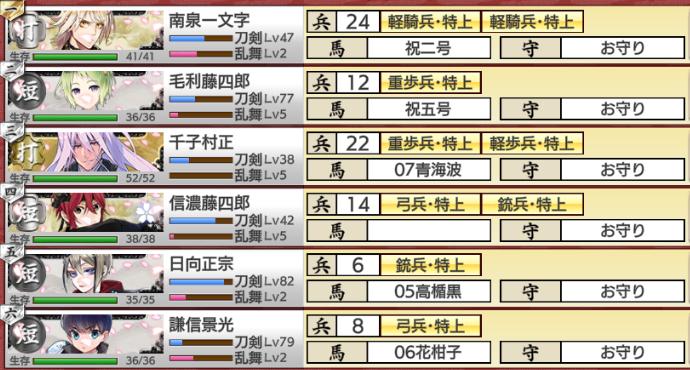 刀剣乱舞イベント「戦力拡充計画」難易度普編成部隊