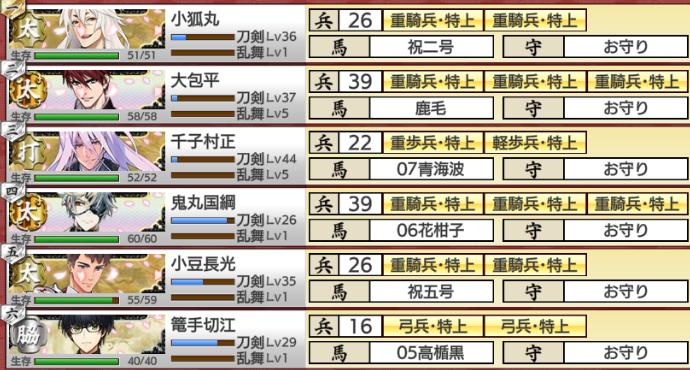 刀剣乱舞イベント「戦力拡充計画」難易度難編成部隊