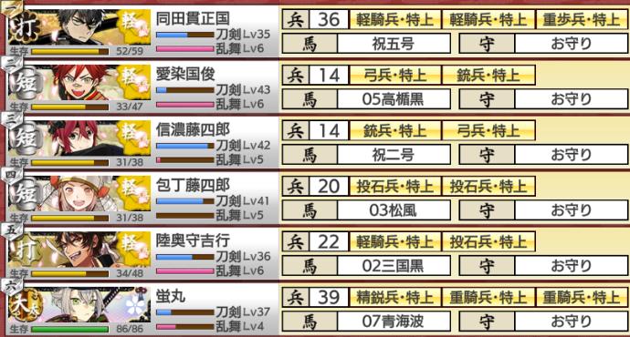 刀剣乱舞イベント「戦力拡充計画」難易度超難編成部隊