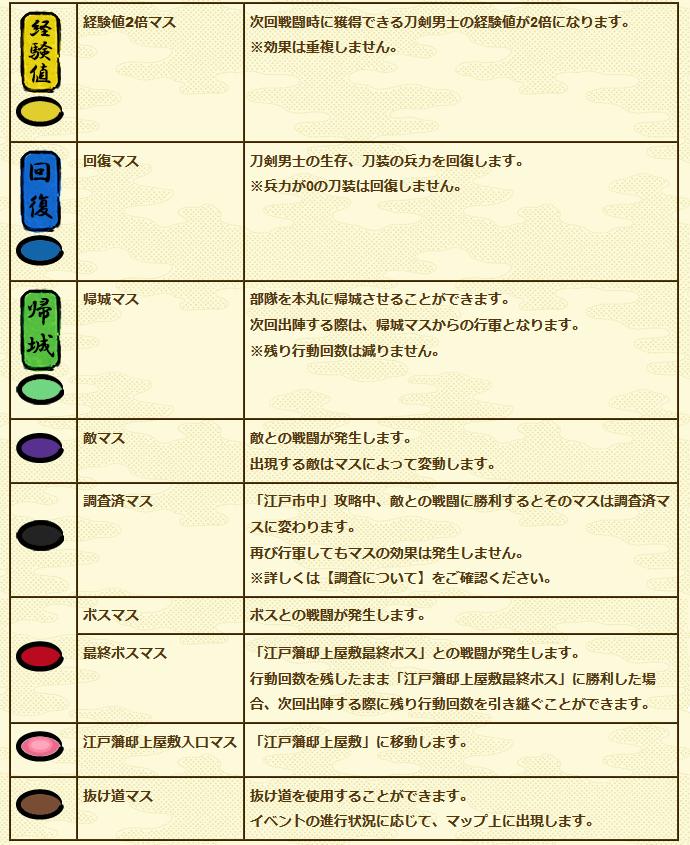 刀剣乱舞イベント「特命調査天保江戸」マスについて