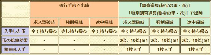 刀剣乱舞「秘宝の里~花集めの段~」課金アイテムの違い一覧表