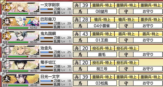 刀剣乱舞イベント「戦力拡充計画」2021年4月期合戦場「易」部隊編成