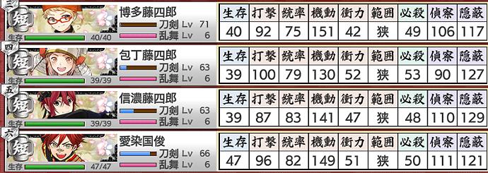 刀剣乱舞「秘宝の里~花集めの段~」2021年6月期MAP超難部隊編成入れ替え短刀枠